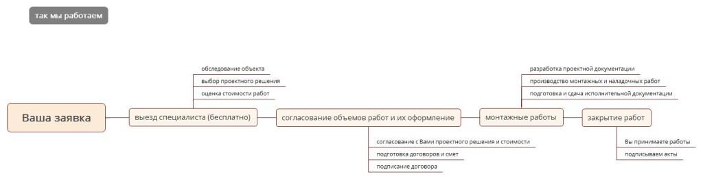 Схема работы компании Лидер Инжиниринг
